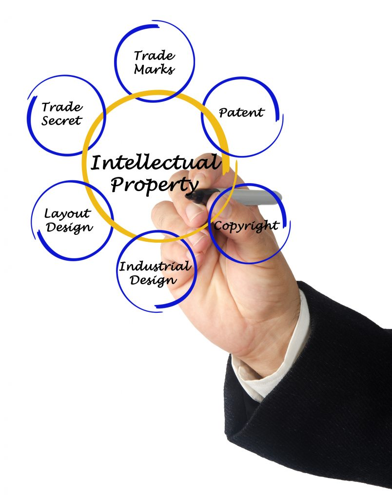 intellectual property rights copyright and patent Intellectual property (or ip) refers to creative work which can be treated as an asset or physical property intellectual property rights fall principally into four main areas copyright, trademarks, design rights and patents.